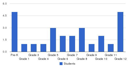 Westchester Christian School Students by Grade