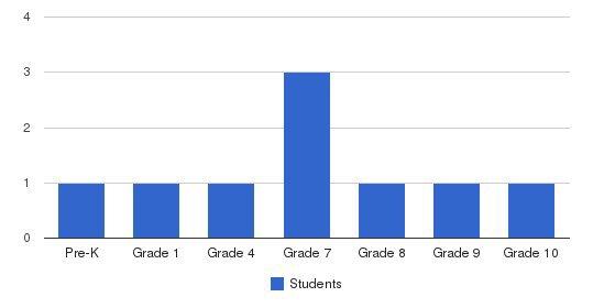 Peniel Christian School Students by Grade