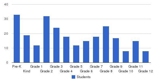 Berean Baptist Christian School Students by Grade