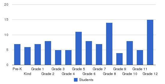 Grace Baptist Christian Academy Students by Grade