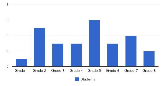 Community School Of Central Orange County Students by Grade