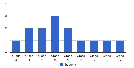 Grace Bible Christian Students by Grade