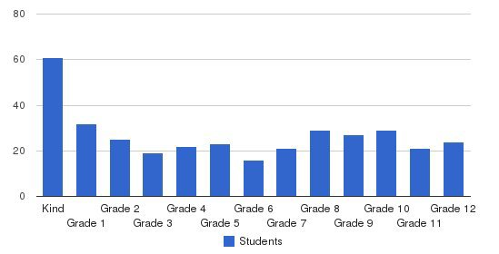 Stockton Christian School Students by Grade