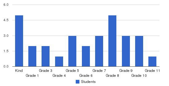 Pacific Christian Academy Students by Grade
