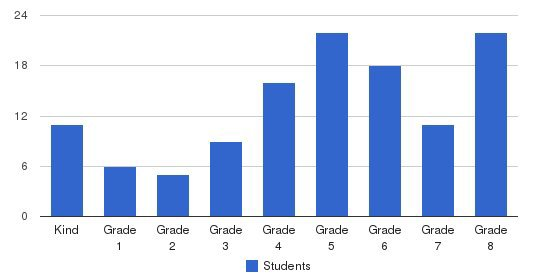 Westminster Academy Students by Grade
