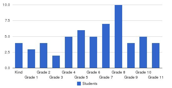 Volusia County Christian Academy Students by Grade