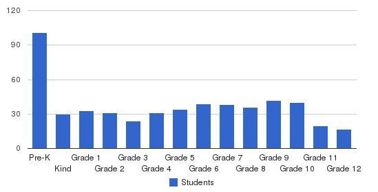 Bethlehem Christian Academy Students by Grade
