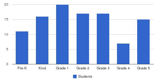 Victory World Christian School Students by Grade