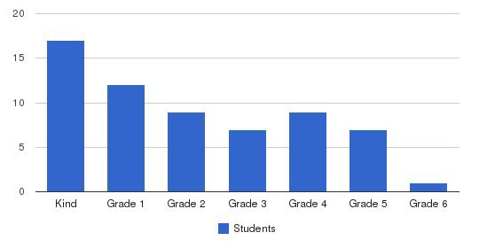 Bartlett Christian Academy Students by Grade