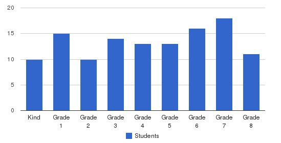 Pacific Union College Elementary School Students by Grade