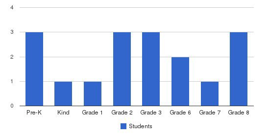 Greater Lincoln Christian Academy Students by Grade