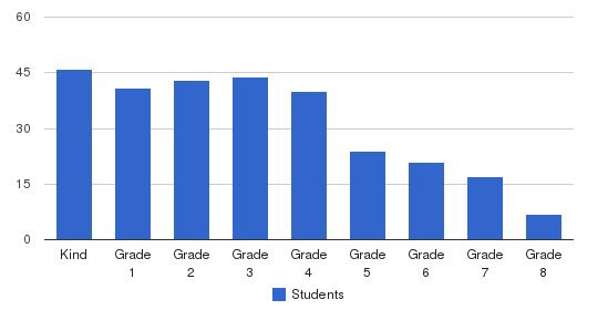Pacific West Christian Academy Students by Grade