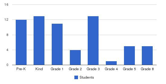 Beacon Christian Academy Students by Grade