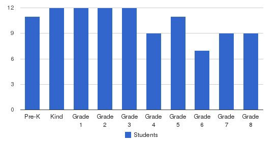 Clinton Christian Academy Students by Grade