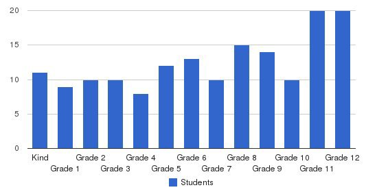Excel Christian School Students by Grade