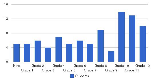 Christian Family Academy Students by Grade