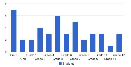 Mid Valley Christian School Students by Grade