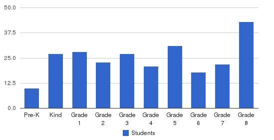 Bethlehem Christian School Students by Grade