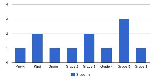 Hope Christian Academy Students by Grade