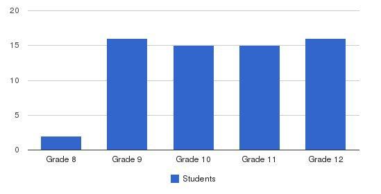 Palo Alto Prep Students by Grade
