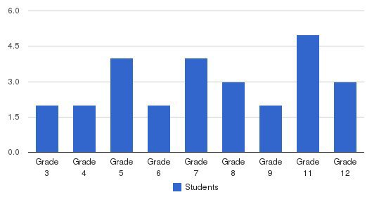 Appalachian Christian School Students by Grade