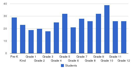 Roanoke Valley Christian Schools Students by Grade