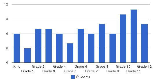 Highland Christian Schools Students by Grade