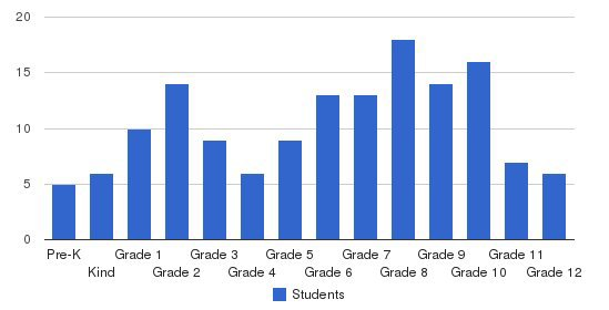 Covenant Classical Christian School Students by Grade