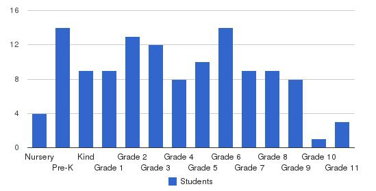 Augustine School Students by Grade