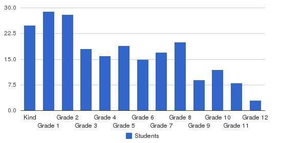 Grace Academy Students by Grade