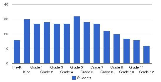 Veritas School Students by Grade