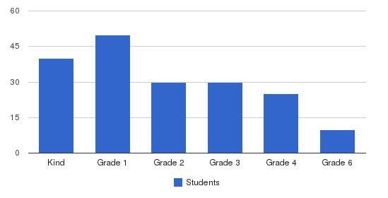 Saniku East West Language School Students by Grade