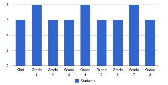 Fairfield County Sda School Students by Grade