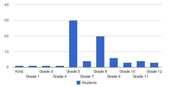 Family Tree Private School Students by Grade