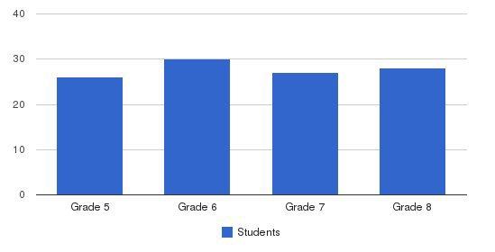San Miguel School-gary Comer Campus Students by Grade