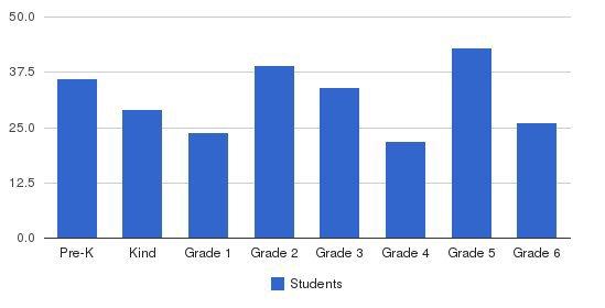 Seton Catholic Elementary School Students by Grade