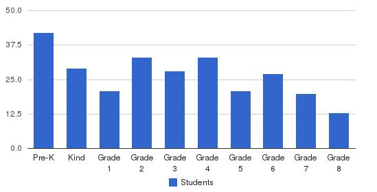 Holy Ghost School Students by Grade