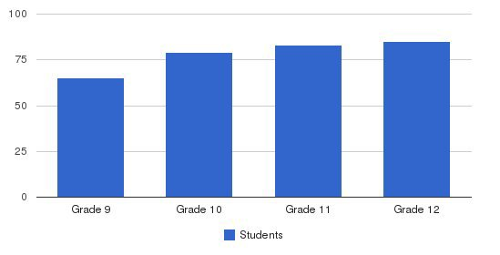 John F Kennedy Catholic School Students by Grade