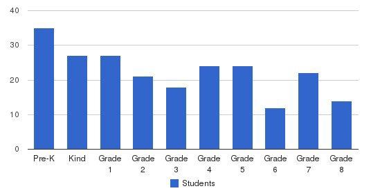 Guardian Angels Regional Catholic School Students by Grade