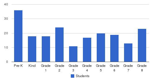 St Anthony-st Joseph Elementary School Students by Grade
