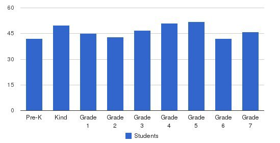Ss Peter And Paul School Students by Grade