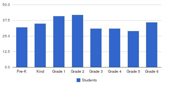 Central Arkansas Christian School Pleasant Valley Students by Grade