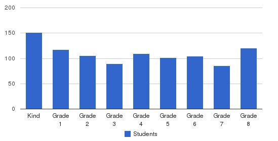 Beth Rivkah Elementary School Students by Grade