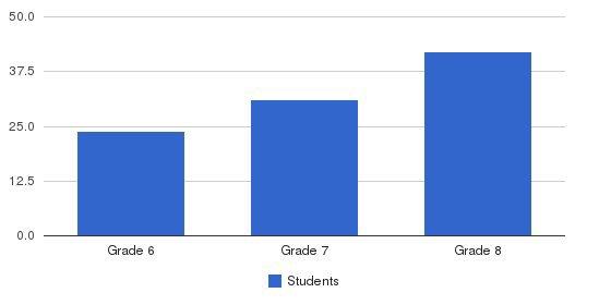 Perelman Jewish Day School-saligman Middle School Students by Grade