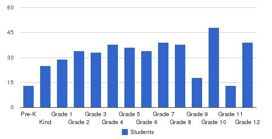 International Community School Students by Grade