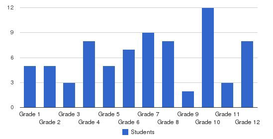 American Christian Academy-ext Students by Grade