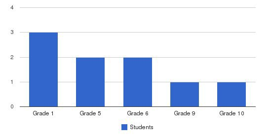 Lighthouse Baptist School Students by Grade
