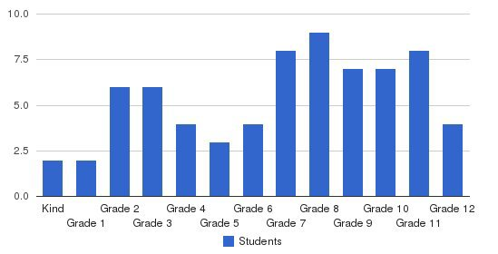 Citrus Heights Academy Students by Grade