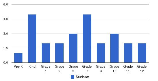 Jordan Christian Academy Students by Grade