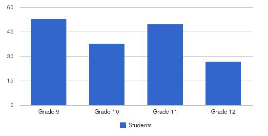 St. Thomas More Academy Students by Grade